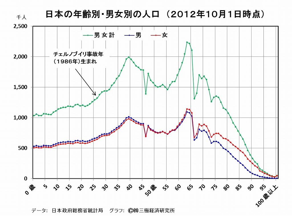 [6]日本の人口は、急減期入り?・・・カネがなければ、結婚もできない、子も産めない