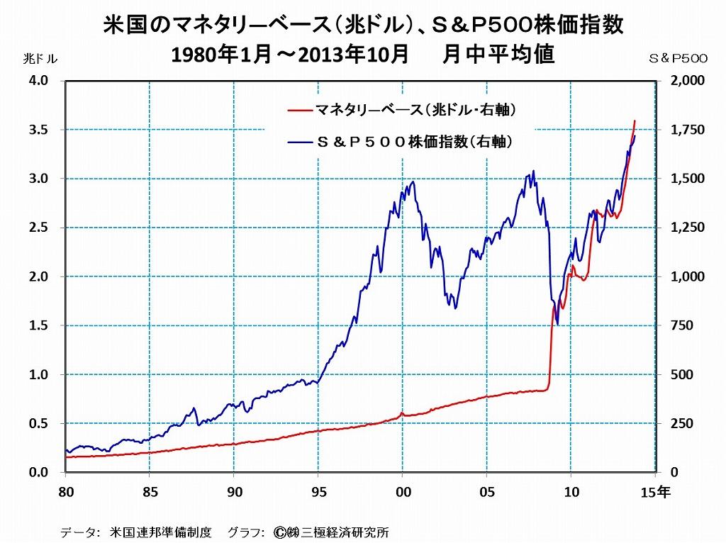 米国の株価バブル・・・中央銀行が、軟着陸的な収束に成功した例はない
