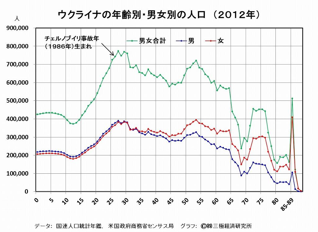 [7]日本の将来人口・・・ウクライナのチェルノブイリ原発事故以降の経験に照らして