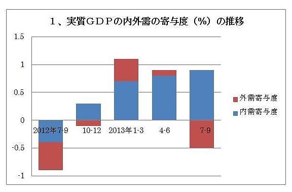 黒田総裁の「自信」と、「輸出」「消費」失速のギャップ