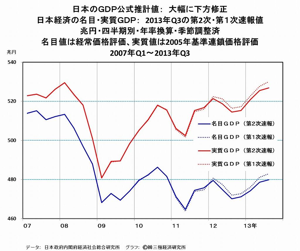 [9]アベノミクス1年・・・日本経済の景況は、消費増税に耐え得るか?