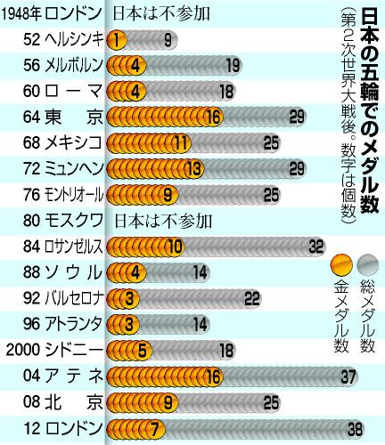 東京五輪で「金メダル数世界3位」実現に必要なこととは