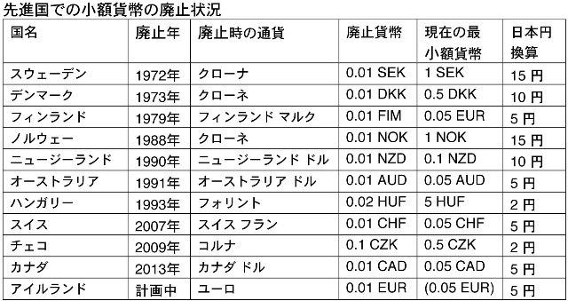 10円未満の通貨の廃止を提案する