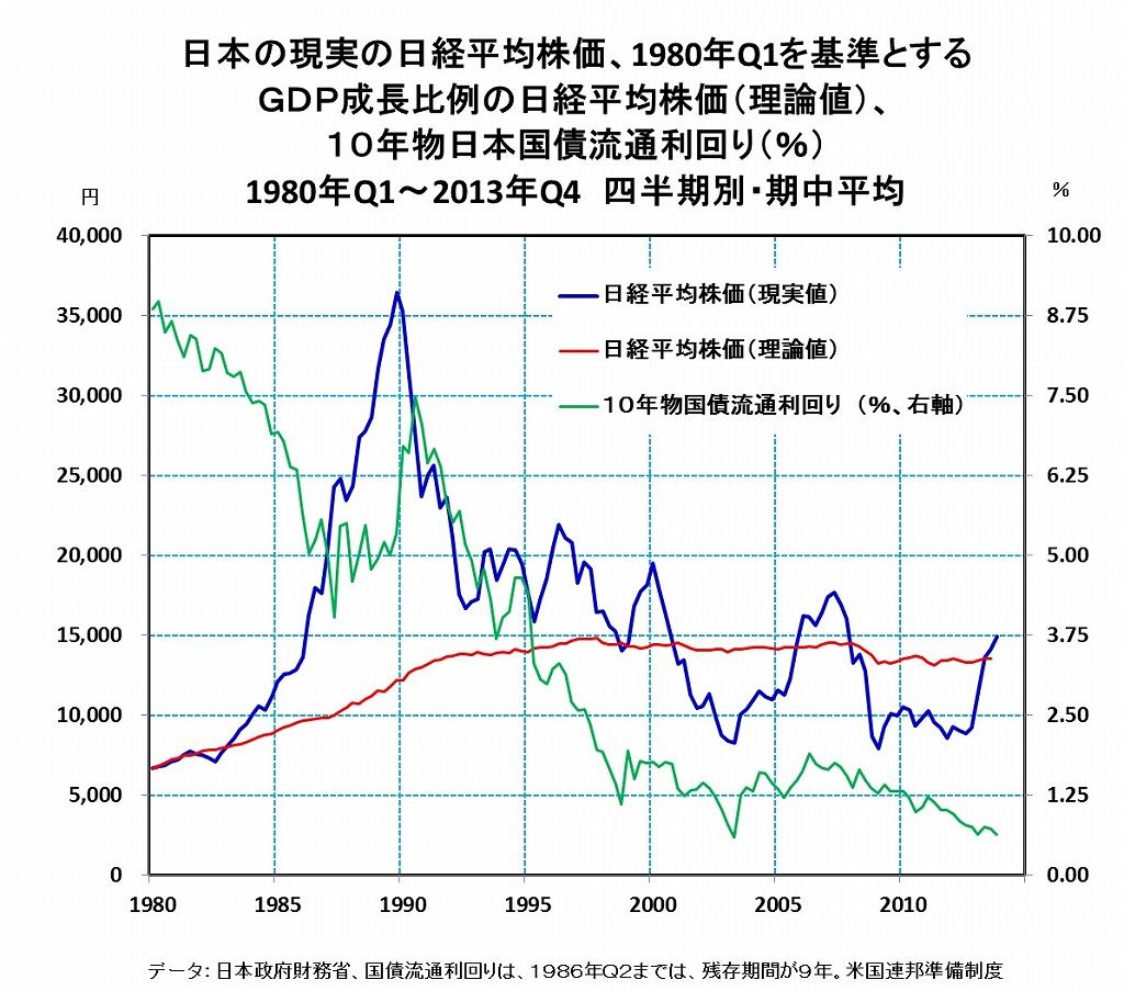 日本株の「適正価格」とは・・・アベノミクス下の株価は、既に大幅に割高?
