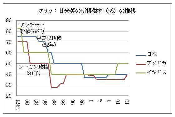 貧富の格差は自己責任か? 日米の80年代の税制改革を点検する