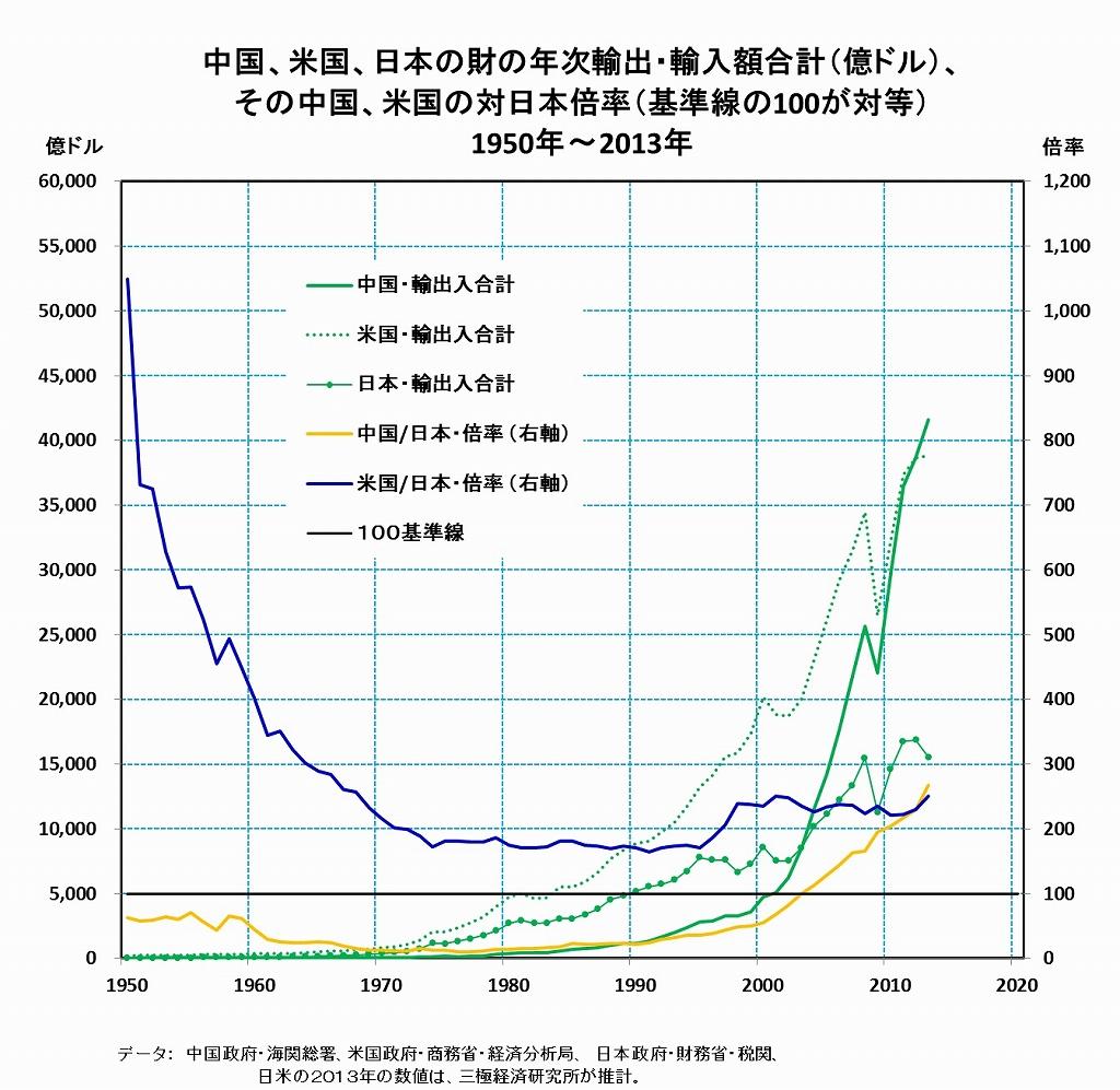 [12]世界最大の貿易国になった中国とのつき合い方