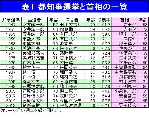 都知事選に細川・小泉元首相連合 「脱原発」は安倍政権を揺るがすか