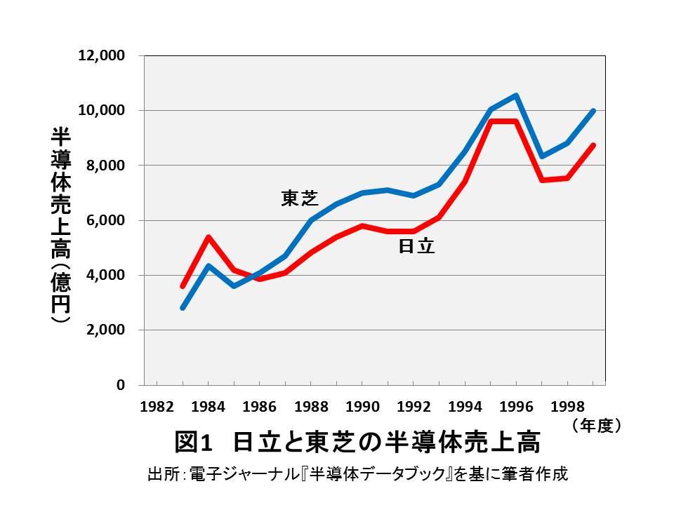 日経新聞の「半導体興亡史」に物申す(上)   日立と東芝の差を生んだ本当の理由
