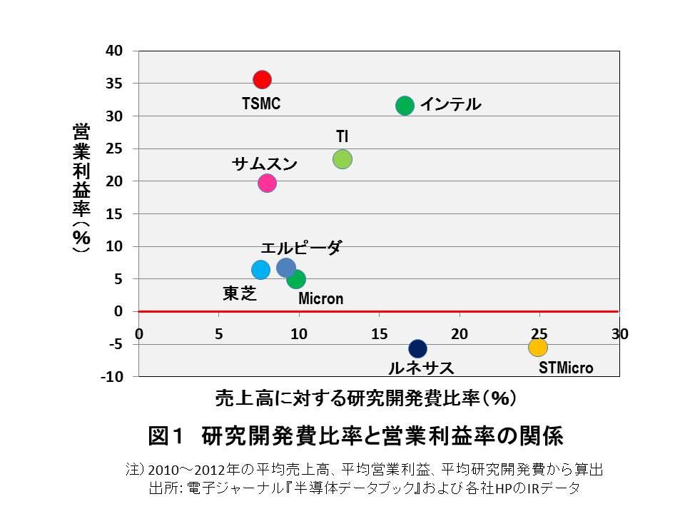 日経新聞の「半導体興亡史」に物申す(下)   日米半導体協定は日本の技術開発を停滞させていない