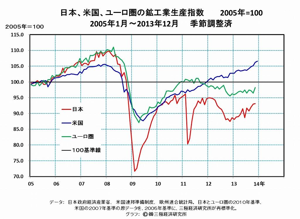 [13]「景気回復」の実相・・・安倍首相の元気節だけでは春は来ない