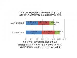 日本版NIH騒動は何だったのか?