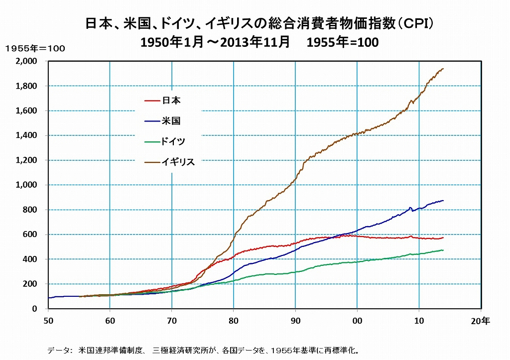 [14]日本のデフレは消費者にとっての超安定でもあった