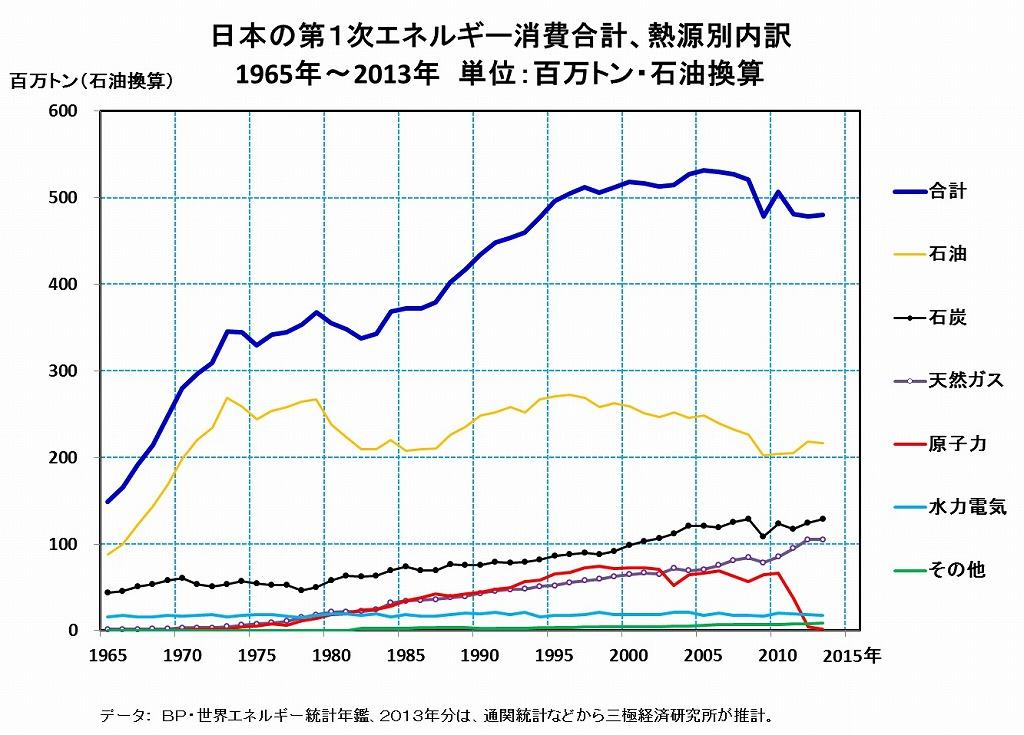 [15]日本のエネルギー事情・・・省エネなどで、原発全面稼働停止分はすでに解決済み