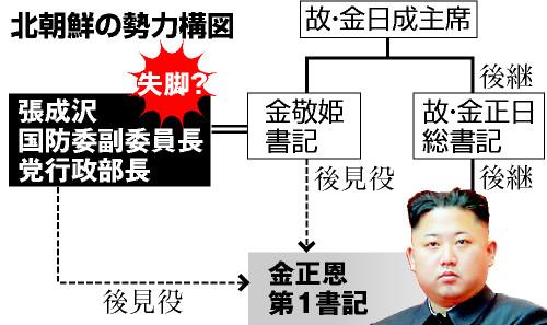 北朝鮮の今後 対外は大胆、経済は混乱か
