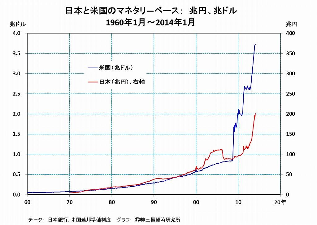 [16]米国の量的緩和の手仕舞いは、日本経済の景況にもマイナス