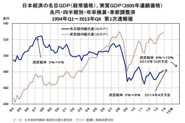 [18]アベノミクスが不調な背景・・・最近3年間の世界貿易の低迷