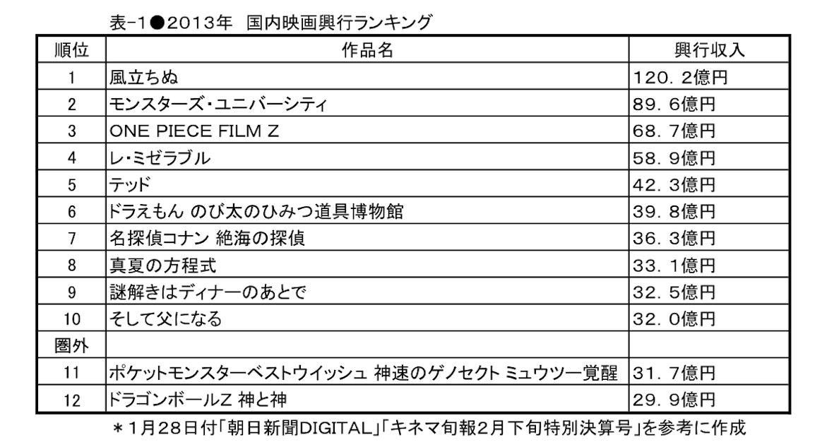 [1]日本一のスタジオジブリ、世界一のピクサー