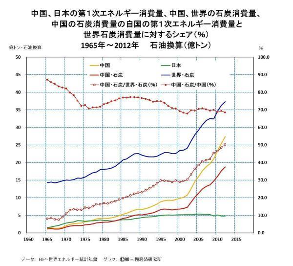 [19]大気汚染などの環境問題・・・日本の文明観で見直せ