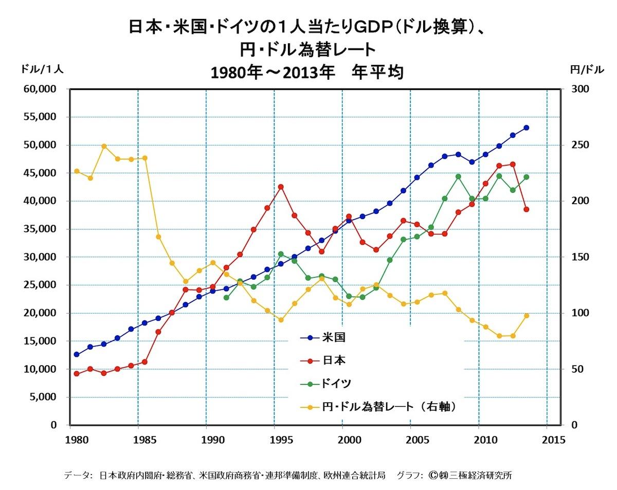 [21]アベノミクス1年の総決算・・・1人当たりGDP(ドル換算)は17・3%縮小