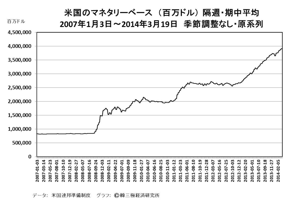 [22]米国の金融政策引き締めと新年度の日本経済
