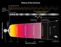 宇宙インフレーション理論の「最初の直接証拠」発見に私が興奮した理由