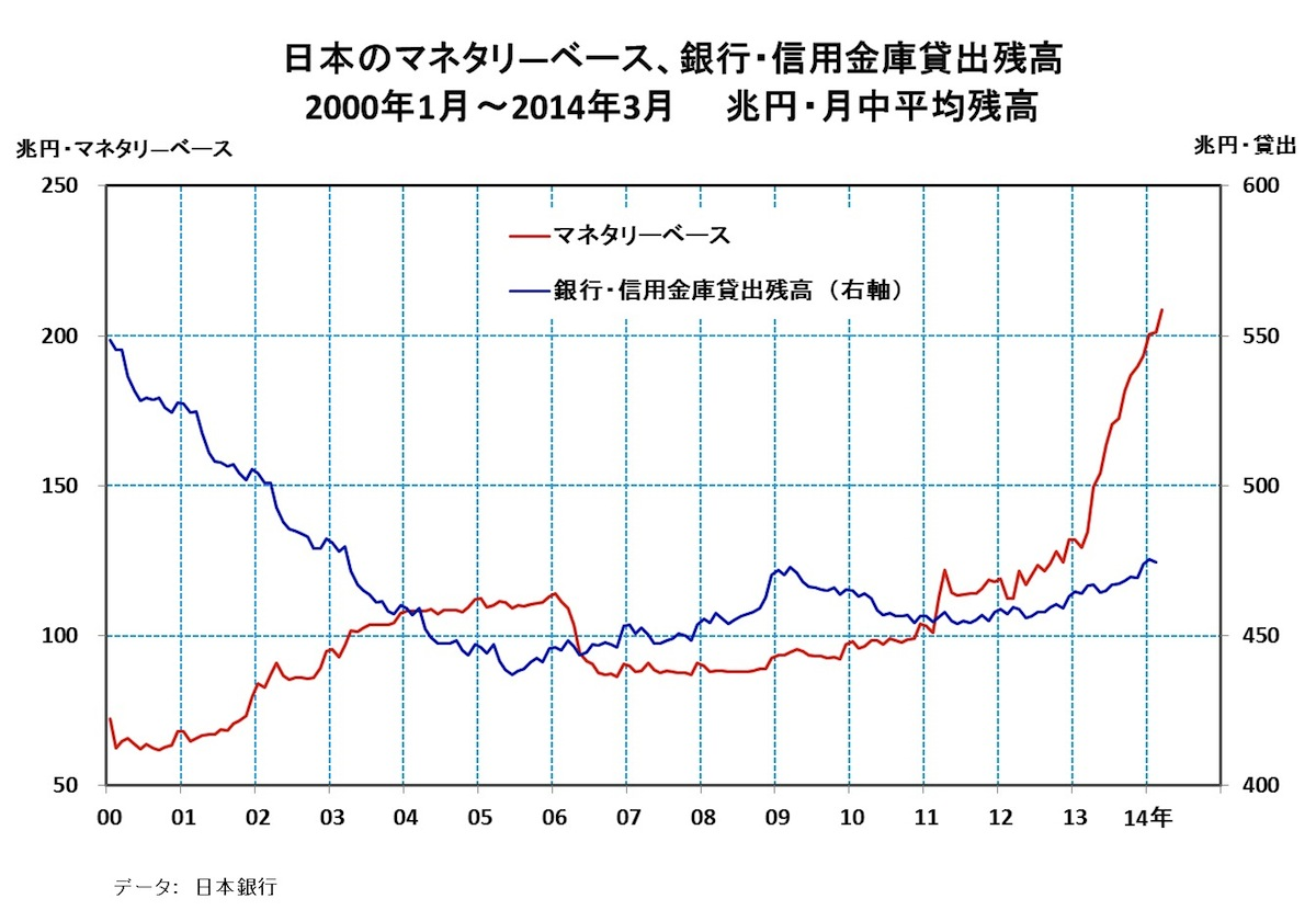 [24]日本銀行の量的・質的金融緩和の導入から1年の景色