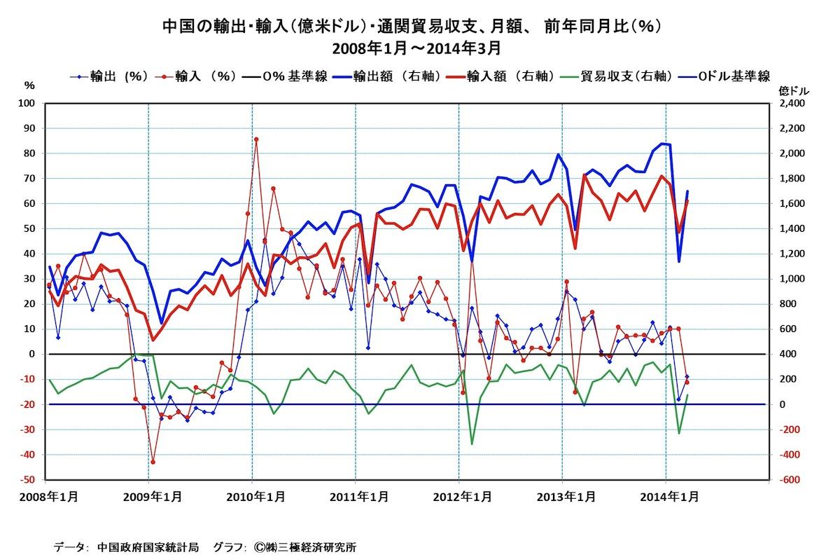 [25]中国の貿易の急減速・・・日本の経済政策の見直しを促す要素に