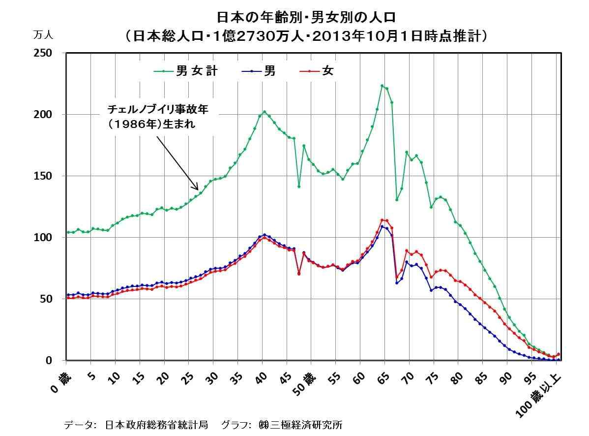 [26]生産年齢人口の減少・・・日本をはじめ、東アジア共通の現象
