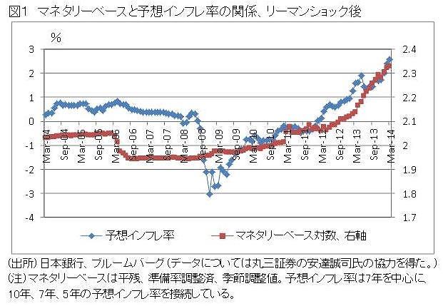 予想物価上昇率とマネタリーベースの関係は明らか