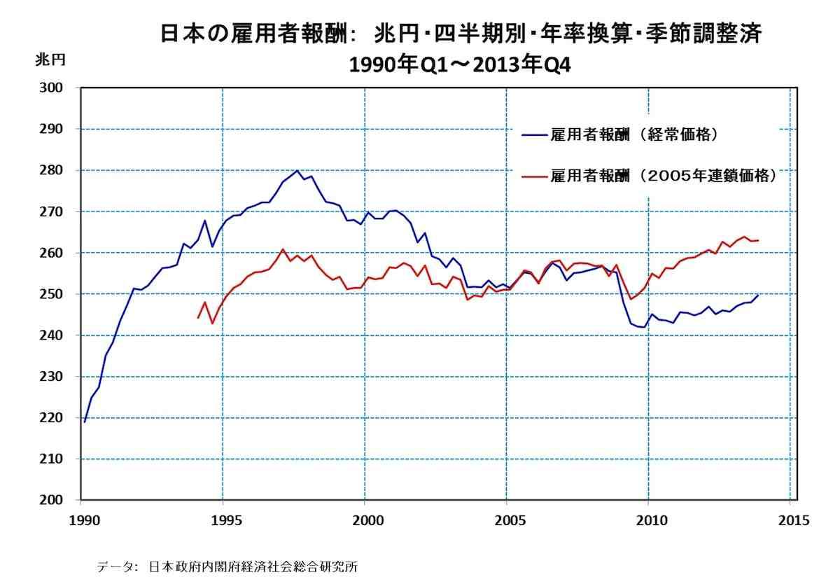 [28]日本の賃金水準・・・長期下落傾向は止まっていない