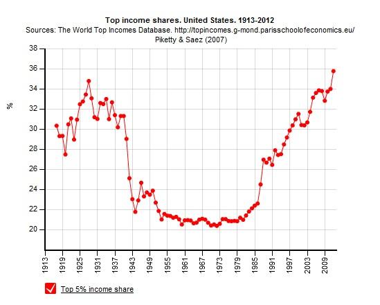 [29]所得格差の拡大は自由化の帰結、日本は失敗から学べるか