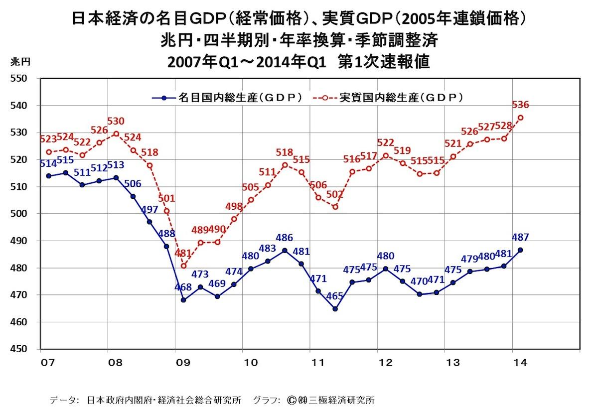 [30]日本のGDPの水準、昨年春からほぼ静止状態