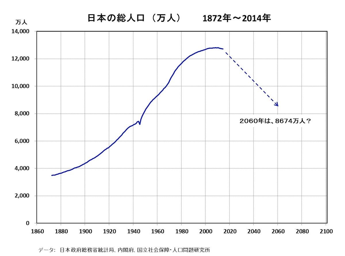 [31]日本の人口問題……ダウン・サイジングの受容も、国家戦略として賢明な選択肢か?