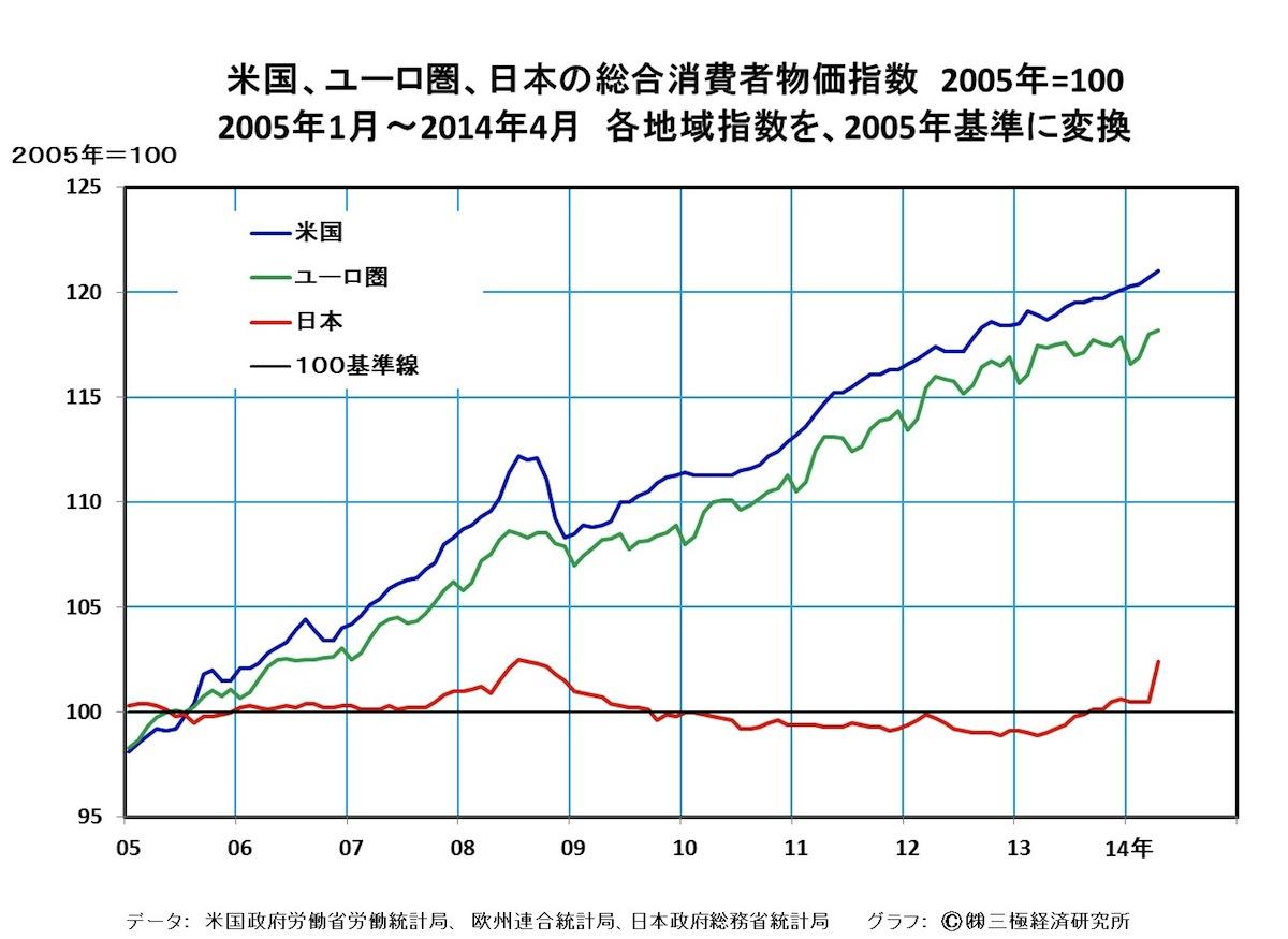 [32]やはり一般庶民に最も重い量的金融緩和政策と消費税率引き上げの負担