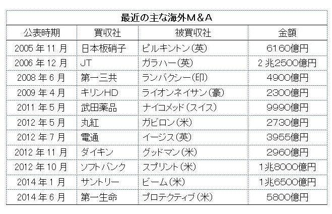 日本企業による巨額の海外M&A、その成功と失敗の分かれ目