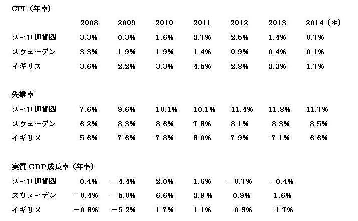 中央銀行のインフレ目標を監視する―スウェーデンの金融政策というケース・スタディ―