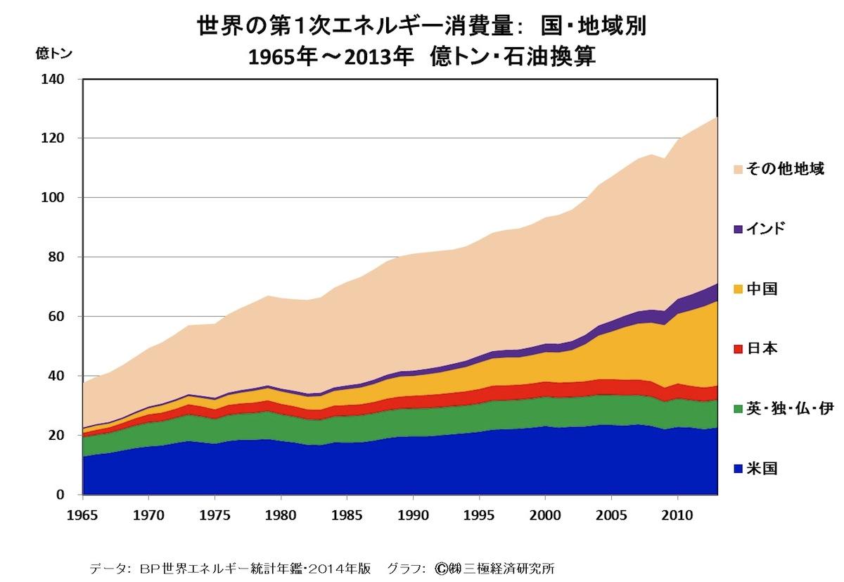 [35]日本のエネルギー政策には大幅な進歩の余地