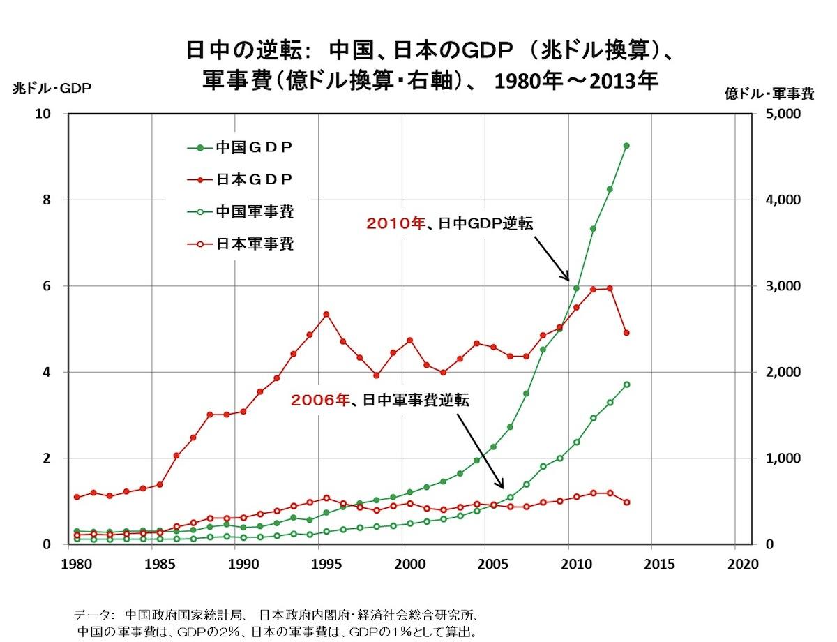 [38]日本は軍拡の罠に落ちないか――平和国家の看板を降ろすな