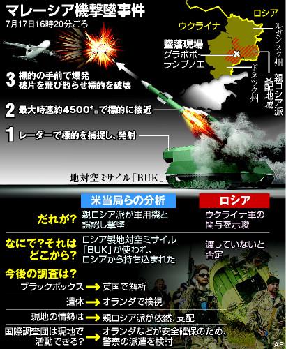 マレーシア航空撃墜事件:民間機は紛争地上空を飛んではいけない