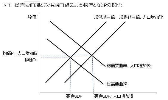 デフレと人口減少とは関係がない