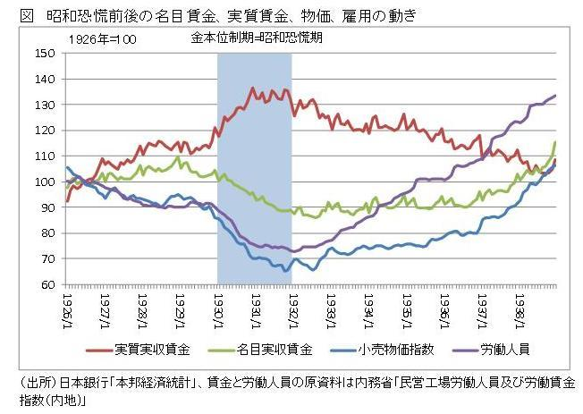 昭和恐慌期のリフレ政策で賃金は低下したのか
