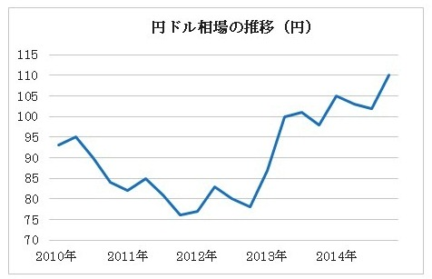 「円安リスク」を抱え込んだ日本