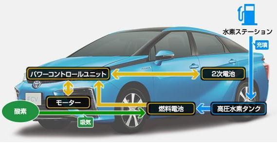 燃料電池車で盛り上がる「水素五輪」の夢と現実