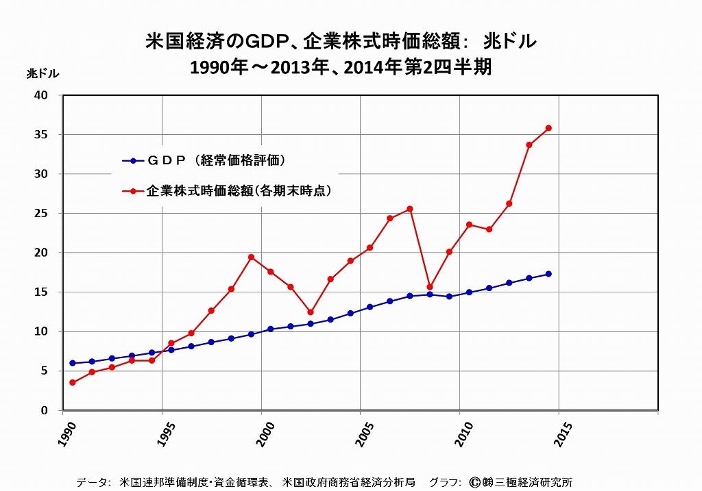 米国の量的緩和政策の終了・・・その後を日本が支えるのか