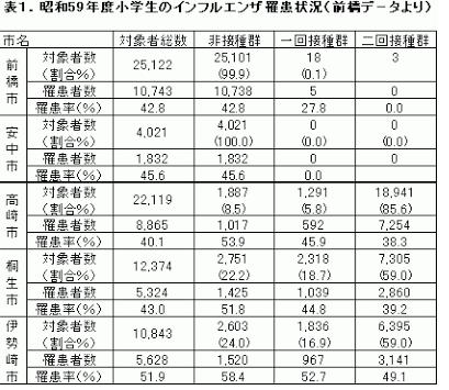 [2]常識破りの連続だったインフルワクチン報道~前橋リポートの凋落