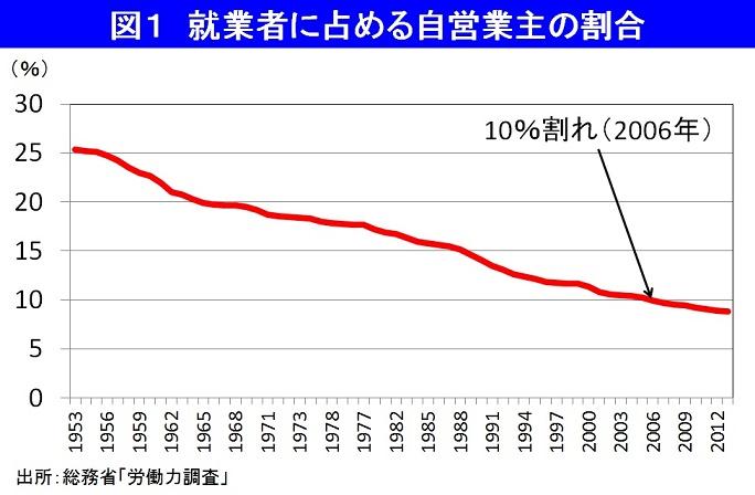 「ドクターX」人気と総サラリーマン社会ニッポン