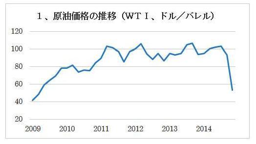 2014年末の大波乱、原油価格の急落と世界経済