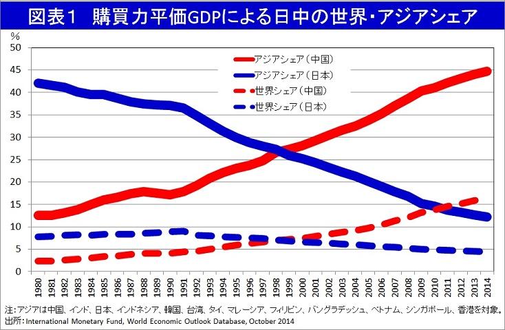 香港・雨傘革命後の中国、GDP世界1へ加速