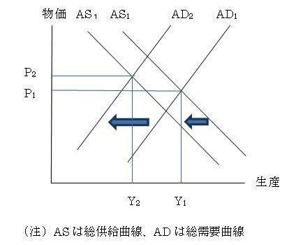 経済学の基本を無視するデフレ理論が根強い不思議
