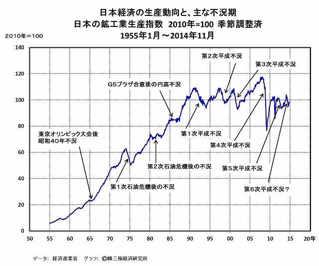 日本経済は第6次平成不況下にあるという事実